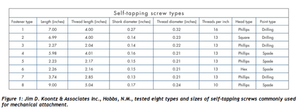 Self Tapping Screw Types